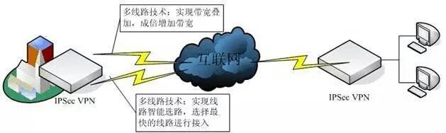 珠海VPN